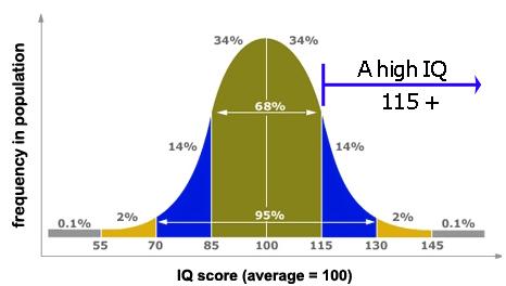 High-IQ1