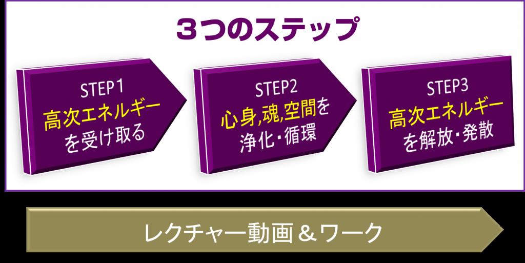3step-spc